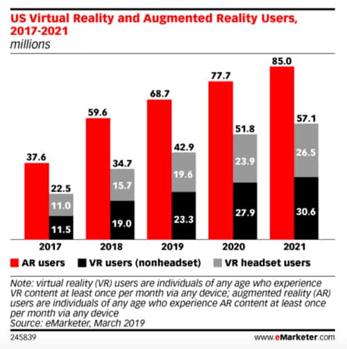 Graph showing the growth of VR, which is relevant to the future of the real estate industry